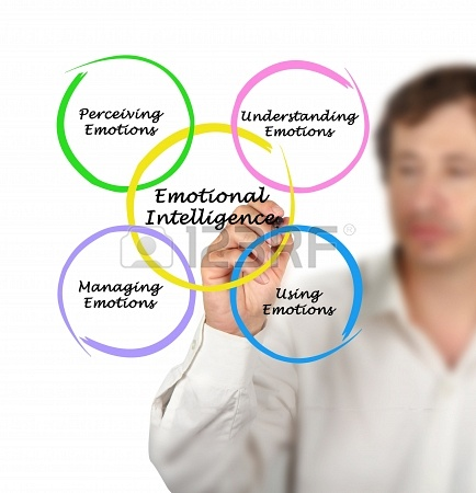 Delegating with Emotional Intelligence